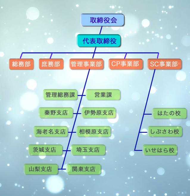 東海体育指導株式会社組織図